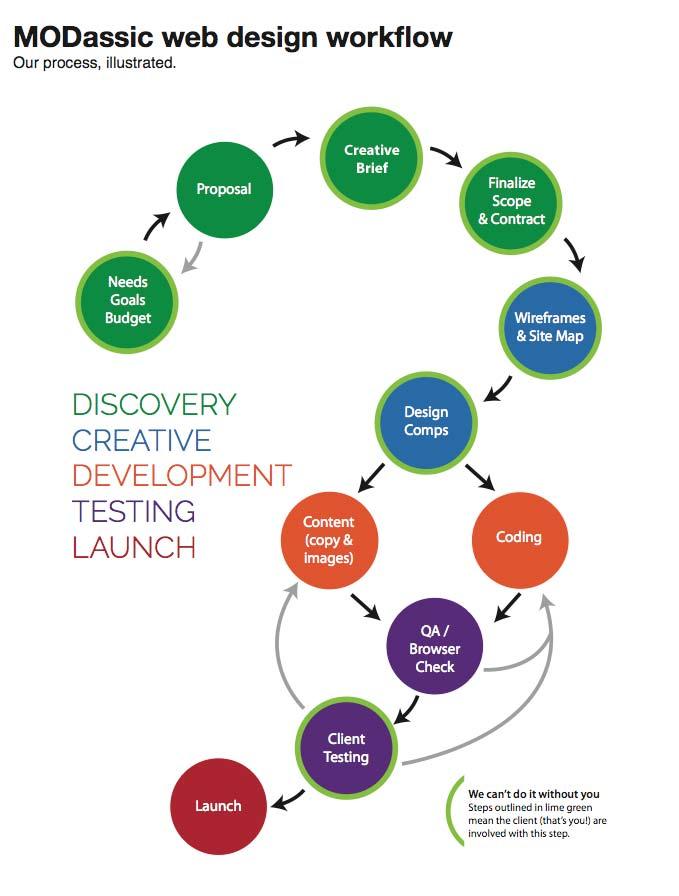 webdesign-workflow